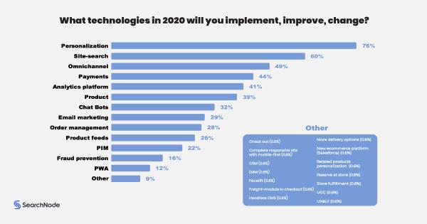 2020-as e-kereskedelmi trendspotting