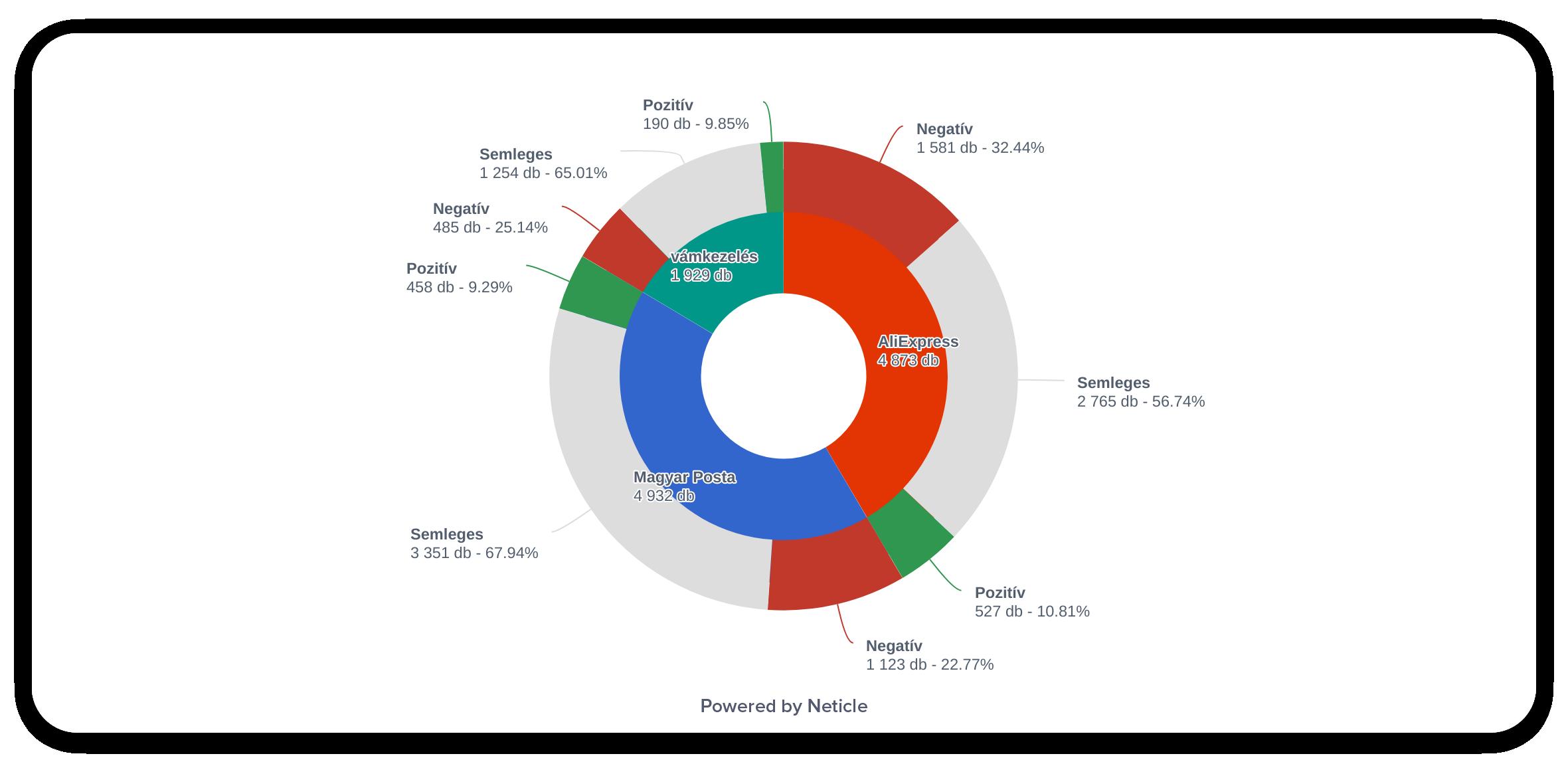 Hangulatmérce: az online beszélgetések erősen negatív irányba mentek el július 1-től