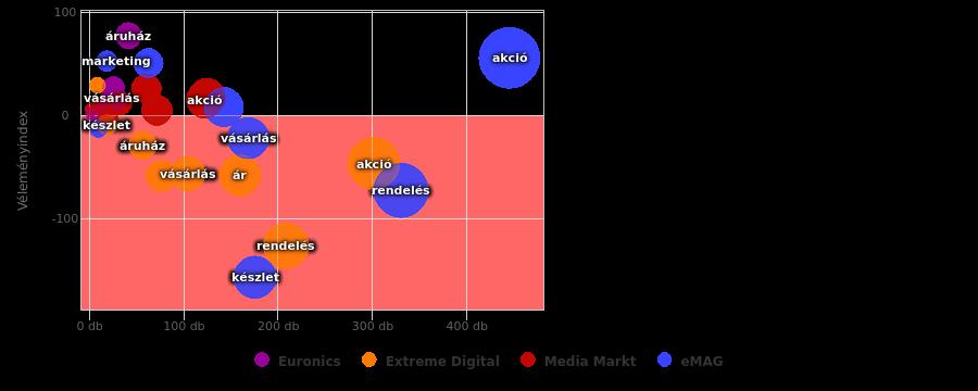 4 márka 2016 kapcsolódó leggyakoribb témák