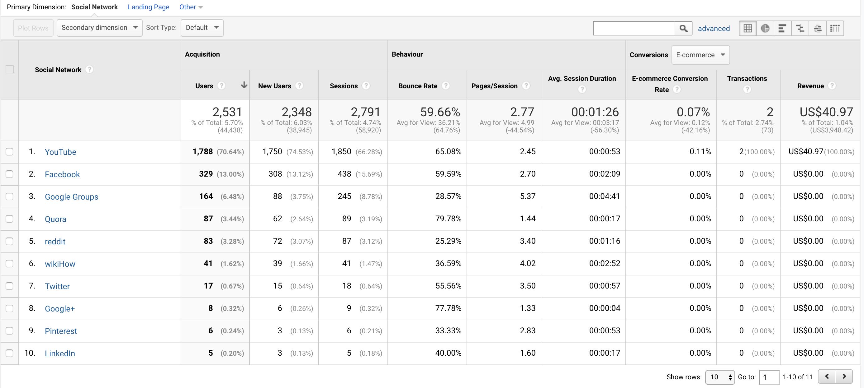 5 abra - Social-Google-Analytics-Kosárérték.hu