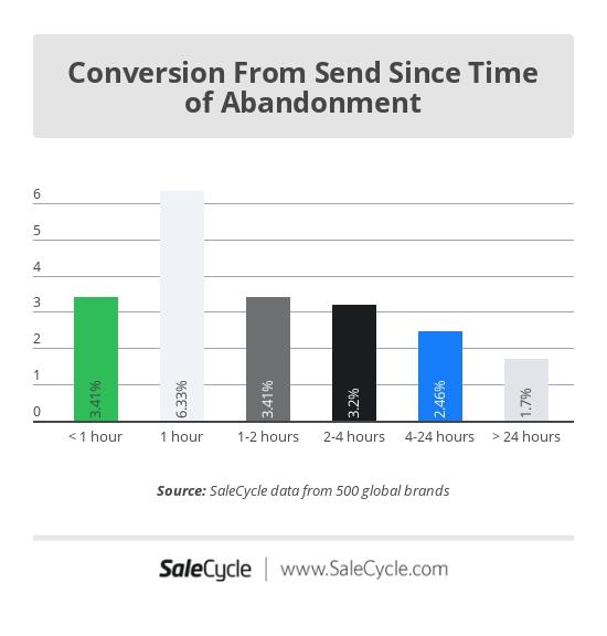 Elhagyott kosár email konverziós arány