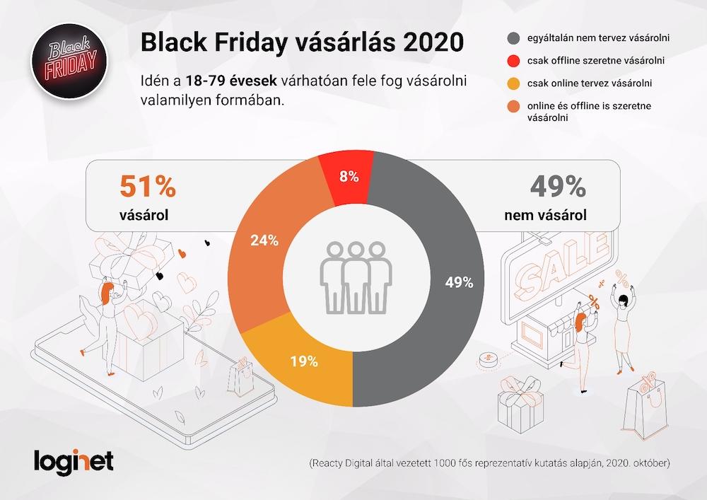 Black Friday 2020: a COVID sem áll az útjába
