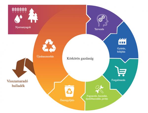 Új cselekvési terv - tartósabb termékek az EU-ban