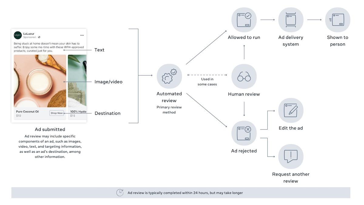 A hirdetések ellenőrzésének folyamata (forrás: Facebook)
