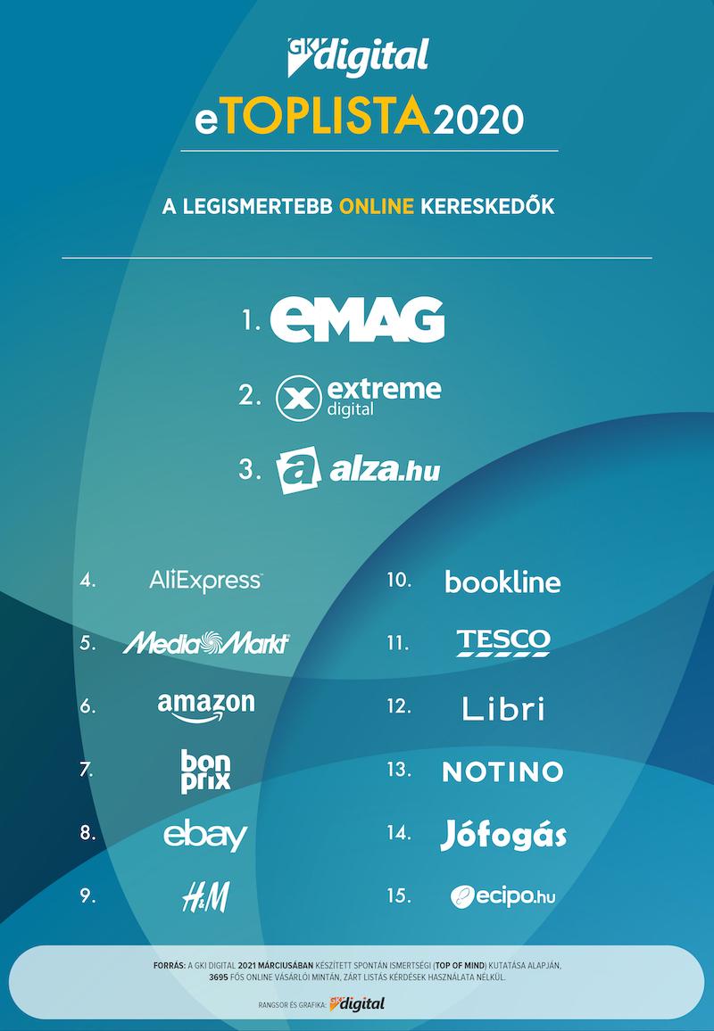 A GKI Digital közzétette a 2020-as e-toplistáját