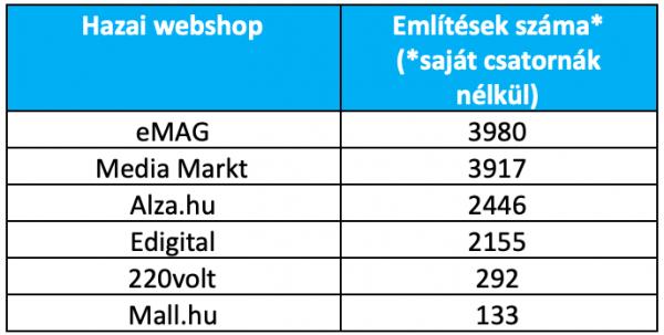 Hazai webshop említések száma - Neticle