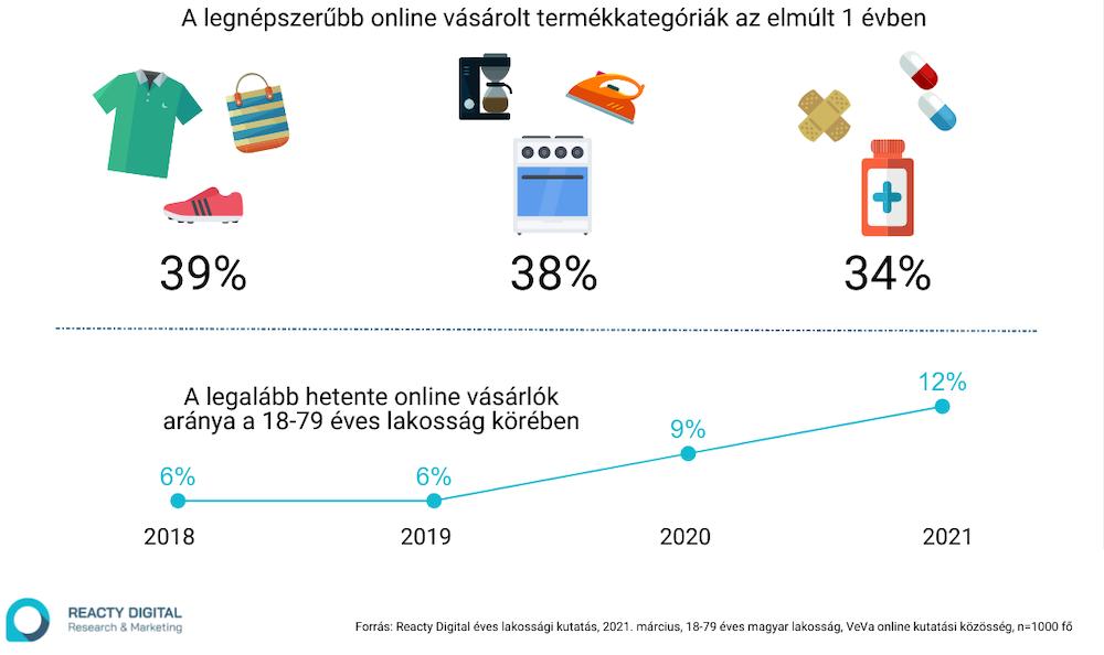 Az e-kereskedelem egy éve: mit és hogyan vásároltunk online?