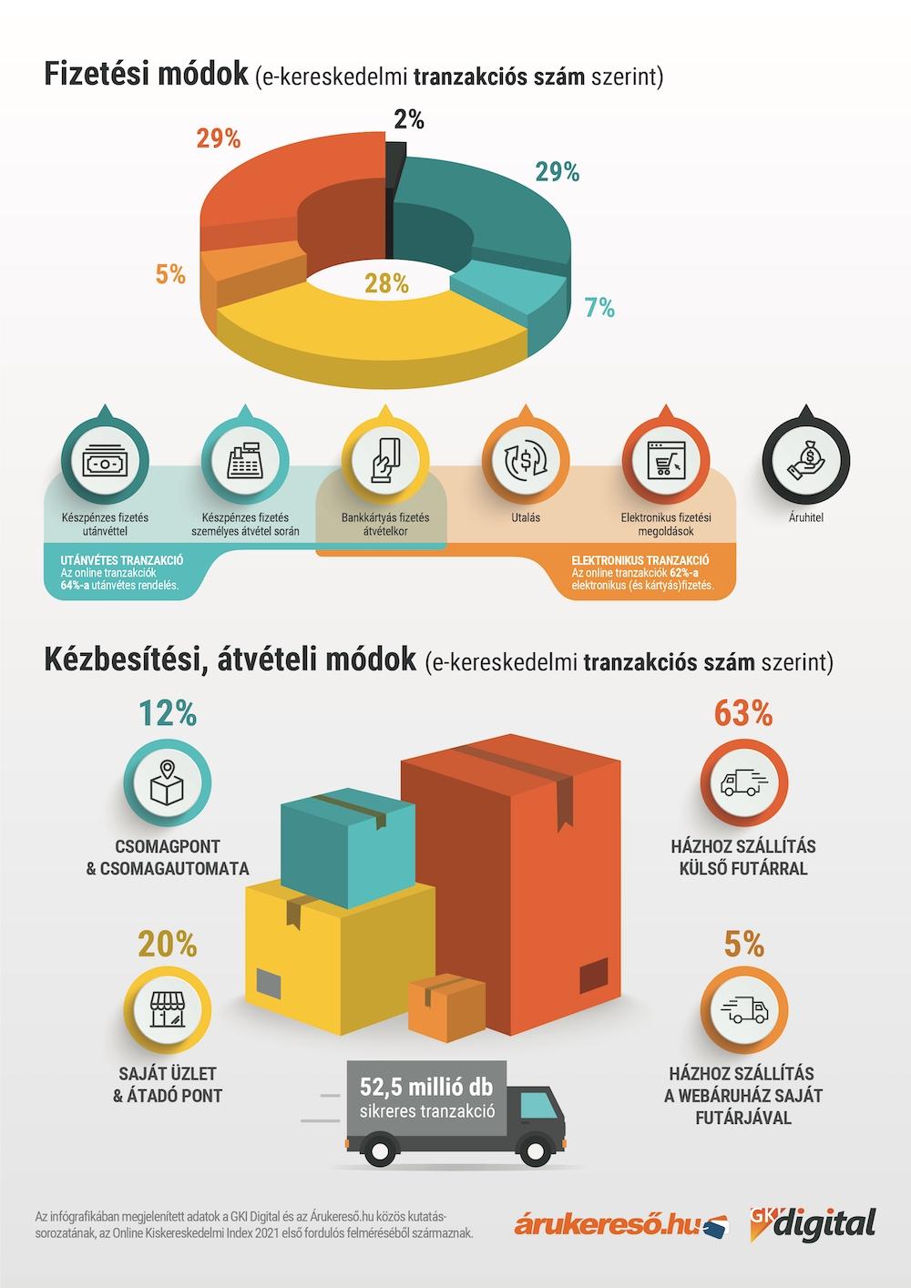 GKI Digital: 2020-ban három évet ugrott előre az e-kereskedelem
