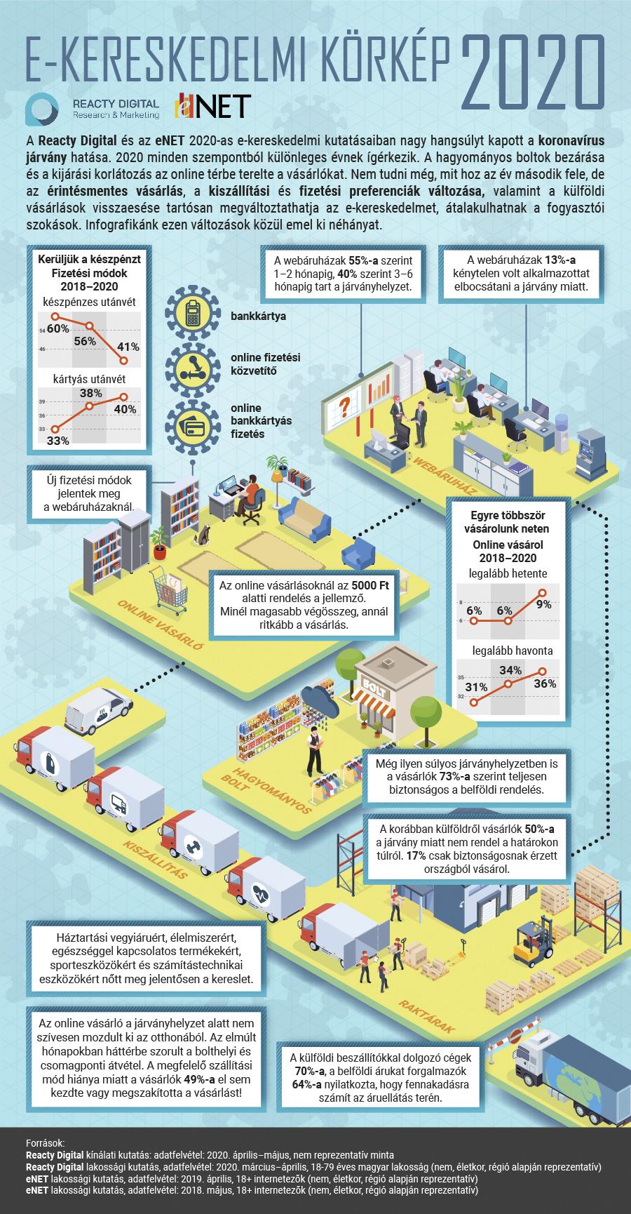 Reacty Digital: új szintre léphet a hazai e-kereskedelem