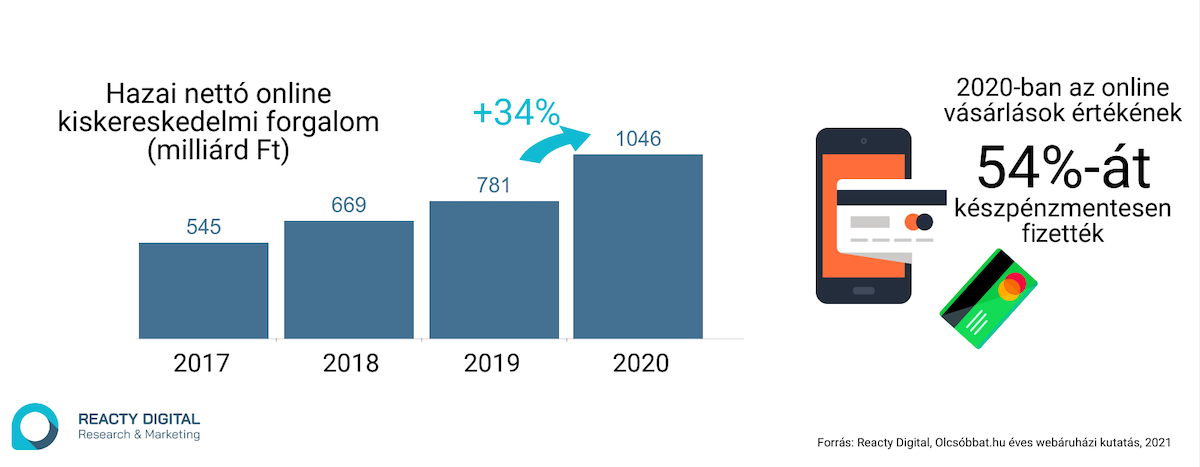 A hazai online kiskereskedelmi forgalom 2020-ban elérte a nettó 1046 milliárd forintot, először lépve át az 1000 milliárdos lélektani határt – derült ki a Reacty Digital felméréséből.