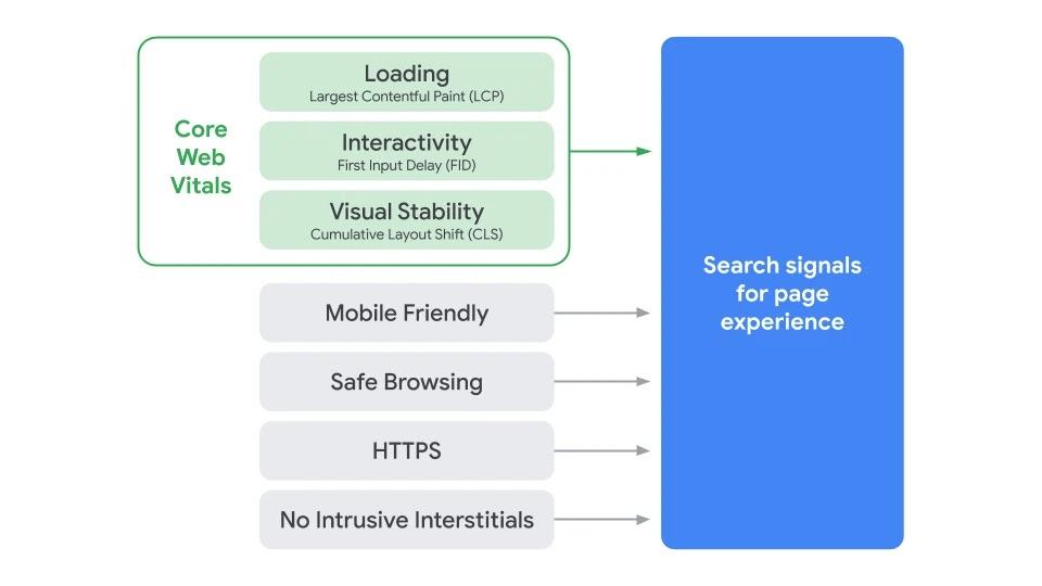 2021 májusától jön a Google új találatilista-szabályrendszere