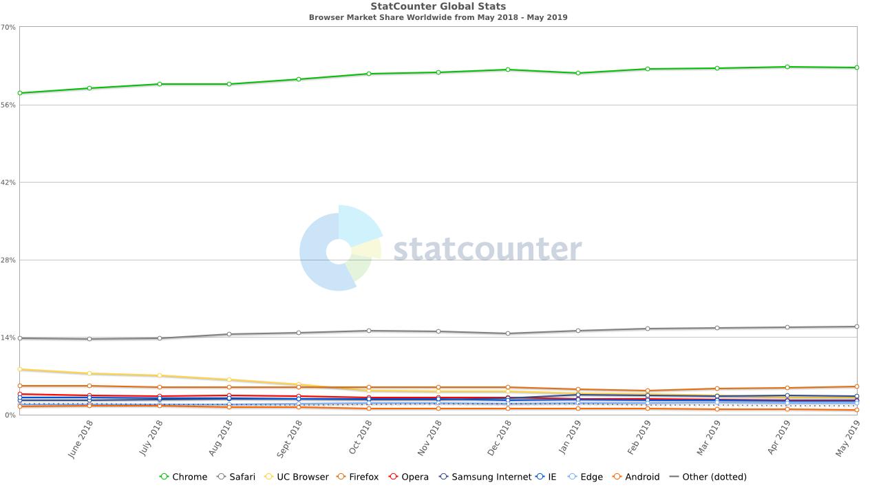 Különböző böngészők piaci részesedése - a Google Chrome 63%