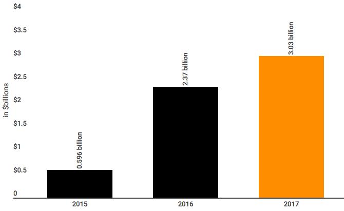 Az Amazon elmúlt 3 éves eredménye