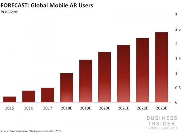 Kiterjesztett valóság - hogyan segítheti az AR a kereskedelmet?