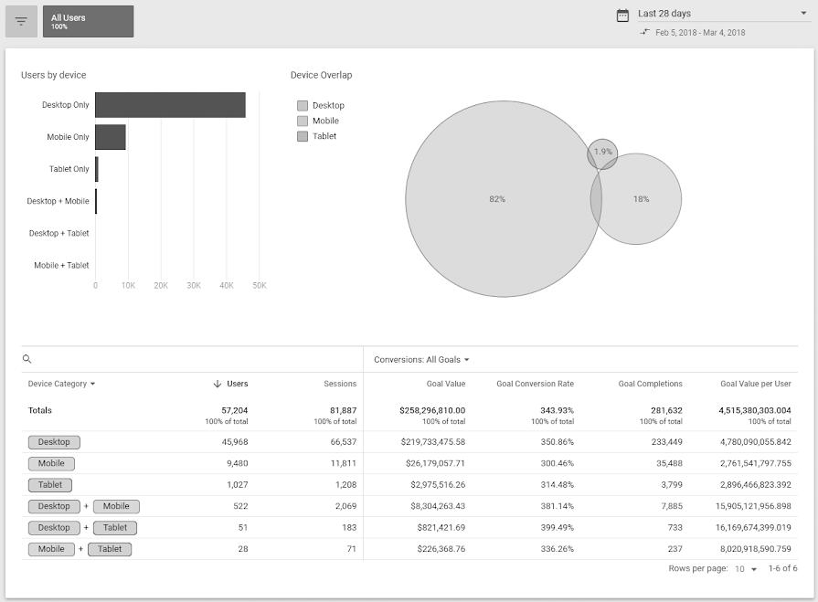 Sok eszköz, egy mérés - A Google eszközközi jelentései