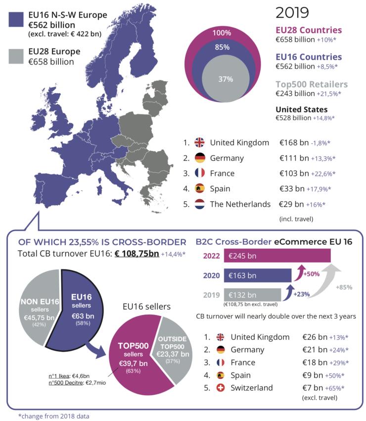Az európai e-kereskedelem közel negyede határokon átívelően zajlik