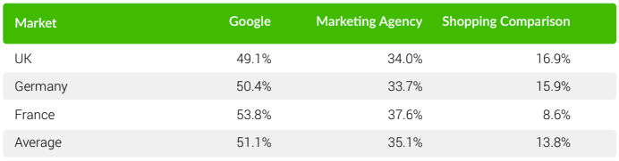 Searchmetrics - Google Shopping 2019