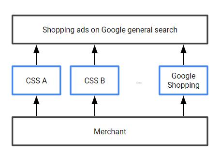 A Comparison Shooping Service (CSS) működése