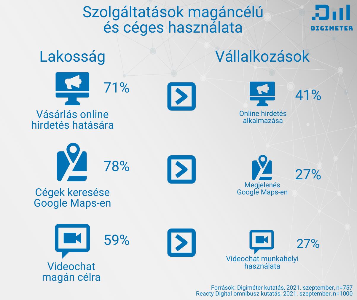 Digiméter: látszólag megakadt a hazai KKV-k digitalizációja