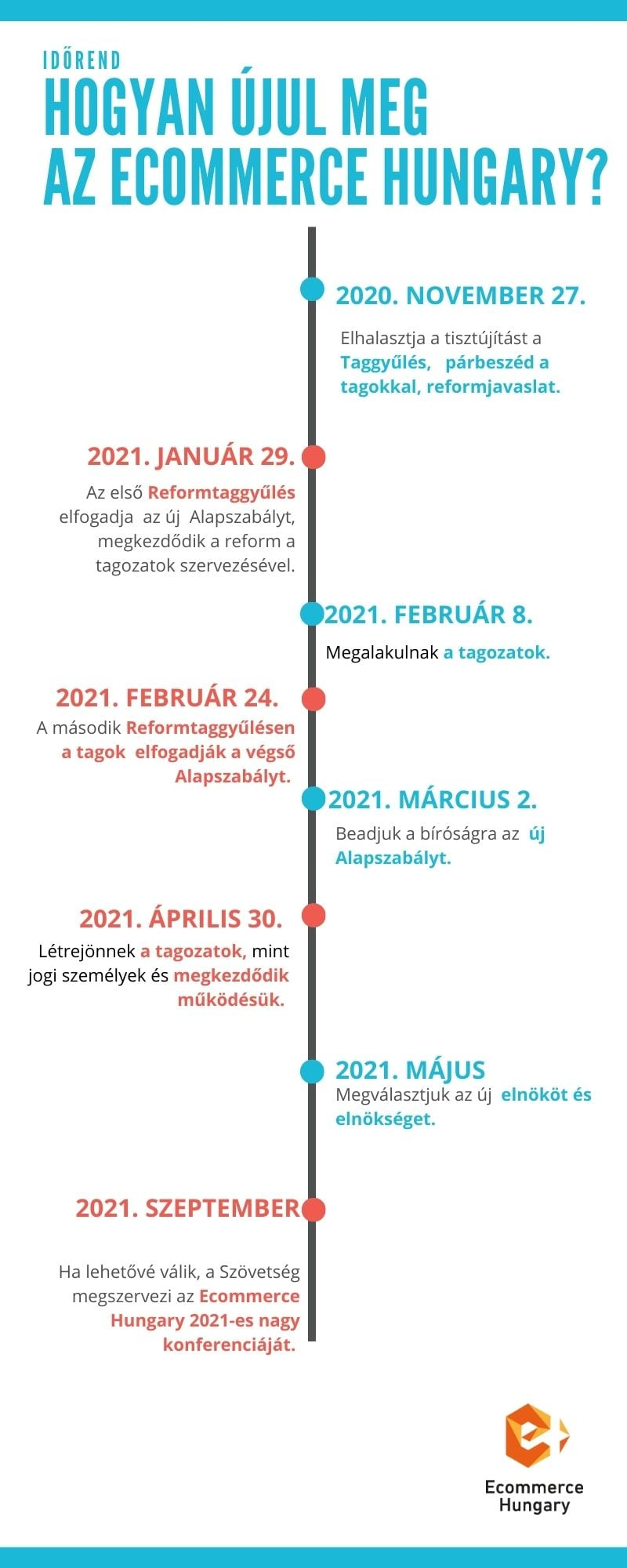 Átalakul az Ecommerce Hungary