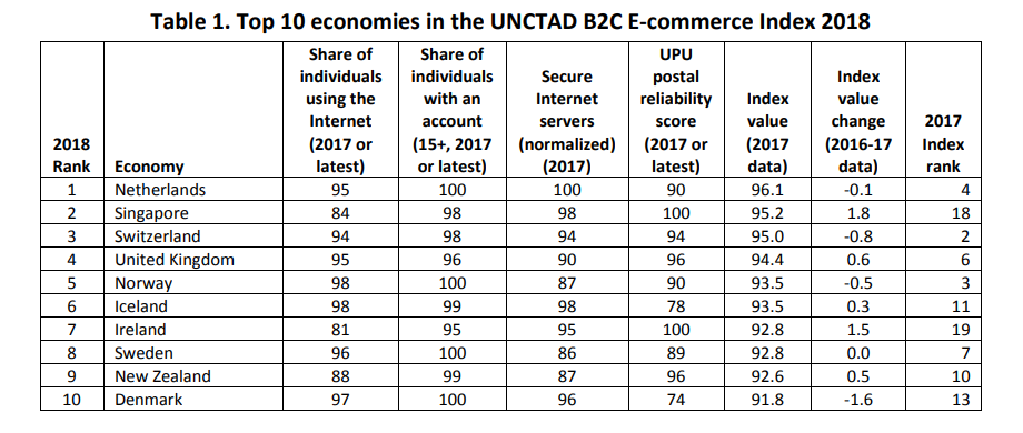 ENSZ e-kereskedelmi index: az élen Hollandia, Szingapúr és Svájc
