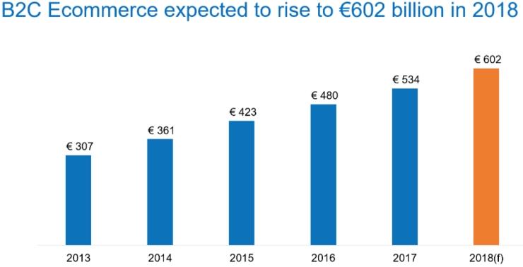 Ecommerce Europe 2018