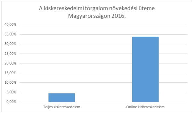 A kiskereskedelmi forgalom növekedési üteme Magyarországon 2016.