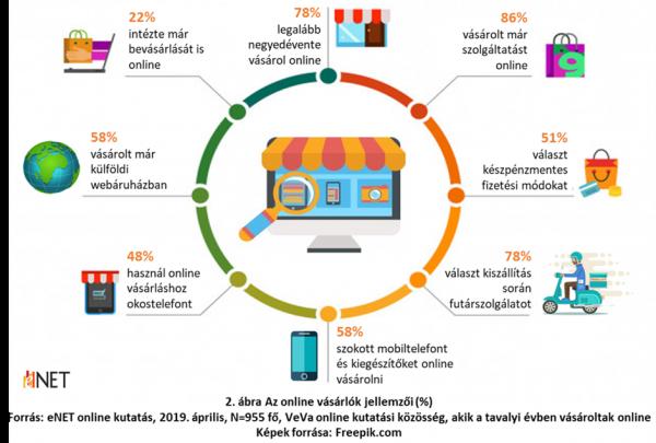 Az online vásárlók jellemzői