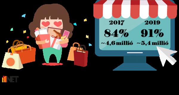 Rendszeres online vásárlók