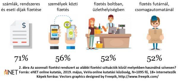 Közlemény: az eNet kutatása az azonnali fizetési rendszer bevezetéséről