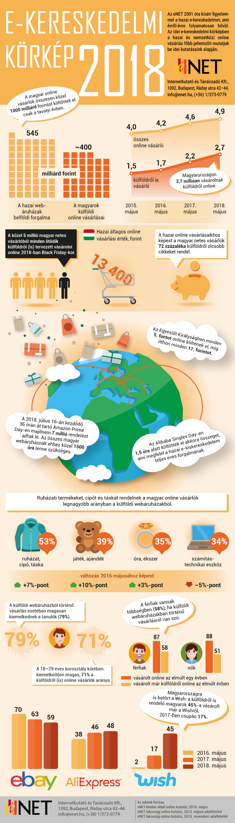 E-kereskedelmi Körkép 2018: online vásárlás külföldről