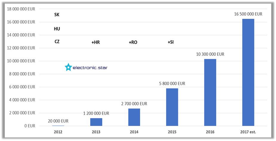 Az Electronic-Star éves forgalma 2012-2017 között