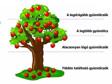 Ha a piac egy óriási gyümölcsfa lenne...