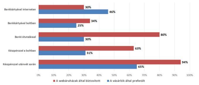 Fizetési módok a webáruházakban