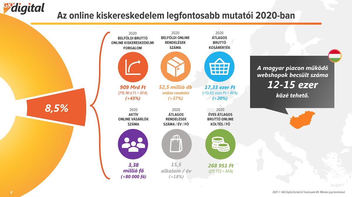 Future Trade 2021: merre tart a magyar kiskereskedelem?
