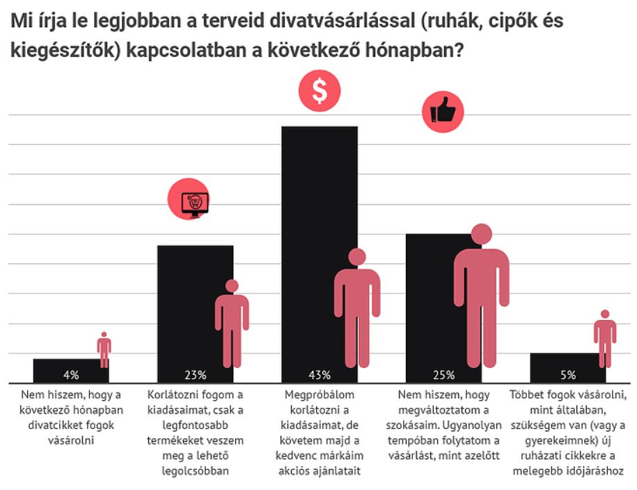 GLAMI: a magyarok 66%-a vásárolt divatterméket online a járvány idején