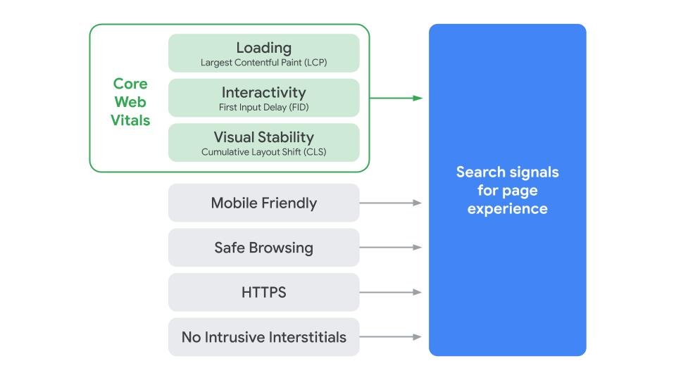 Máris változtat a Google a nemrég bevezetett Page Experience mutatóin