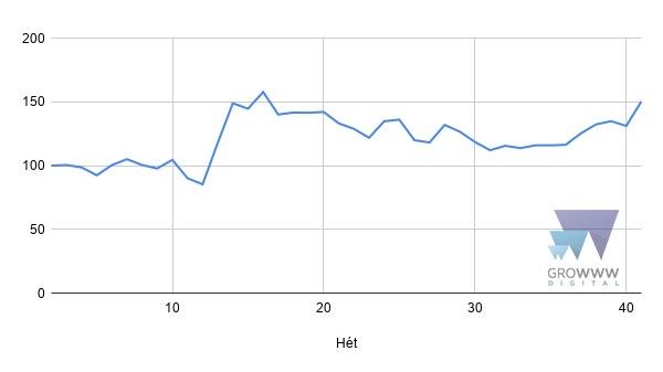 A Google-hirdetési költségek relatív változása