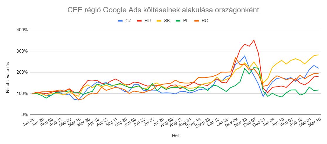 Szlovák példa mutatja, fel fog robbanni a magyar e-kereskedelem