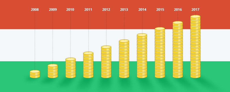 545 mrd Ft: tíz év alatt tízszeresére nőtt a magyar e-kiskereskedelem