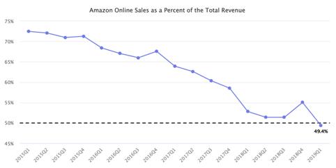 Amazon termékekből származó bevételei a teljes bevétel százalékában