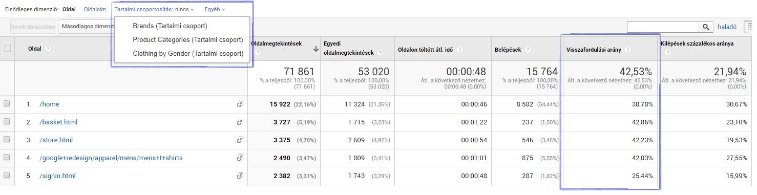 Bounce rate - tartalmi csoportosítás példa