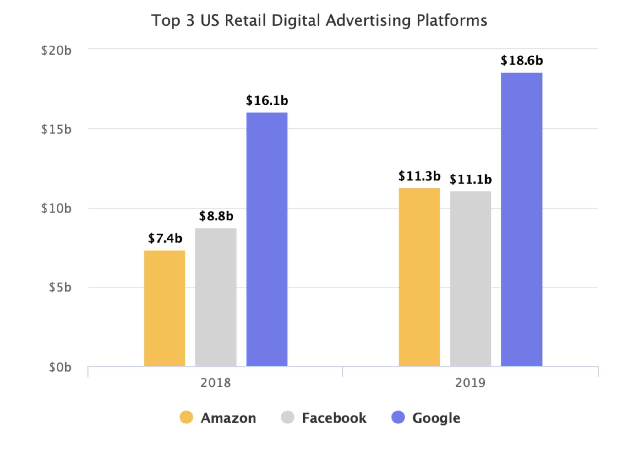 Top 3 amerikai kereskedelmi online hirdető: Google, Amazon, Facebook