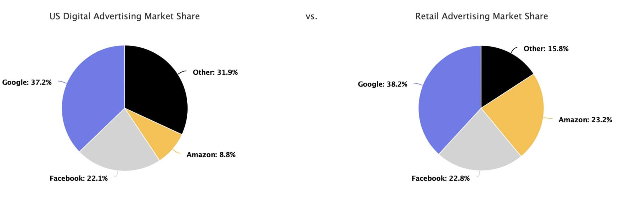 USA digitális hirdetések megoszlása: Google 37,2% Facebook 22,1% Amazon 8,8% Egyéb 31,9% USA kereskedelmi hirdetések megoszlása Google 38,2% Facebook 22,8% Amazon 23,2%, egyéb 15,8%