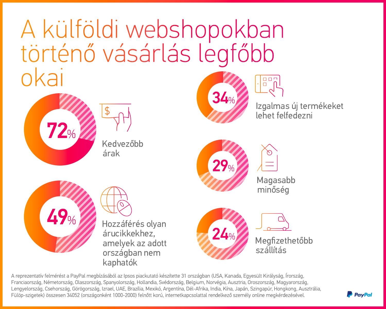 A külföldi webshopban vásárlás okai
