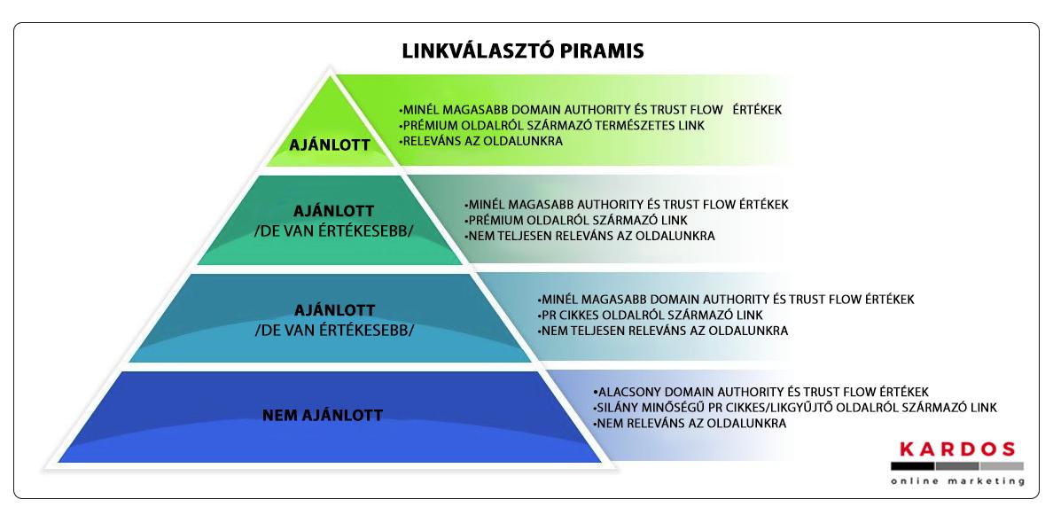 Linkválasztó piramis
