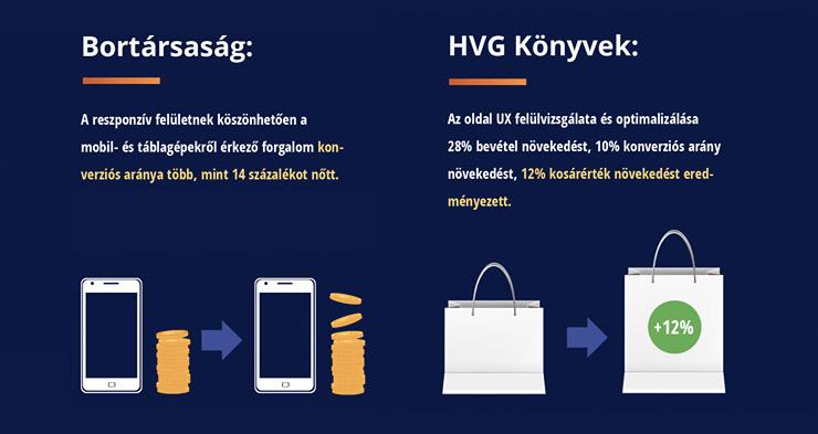 Bortársaság és HVG Könyvek eredmények