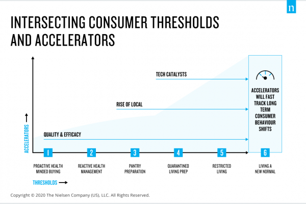 """Mit akarnak majd a vásárlók az """"új normák"""" korában?"""