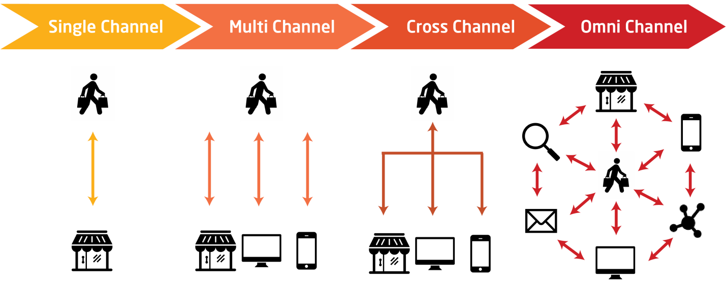 Single, multi, cross, omni-channel