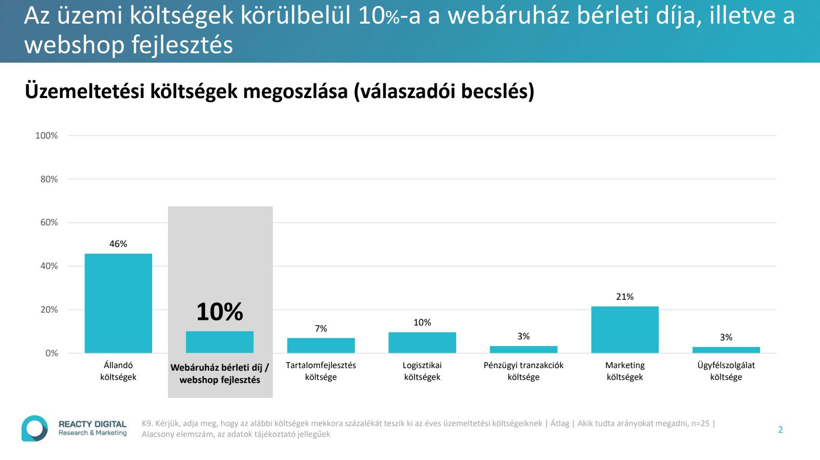 A Reacty Digital felmérte a hazai webshopok üzemeltetési problémáit